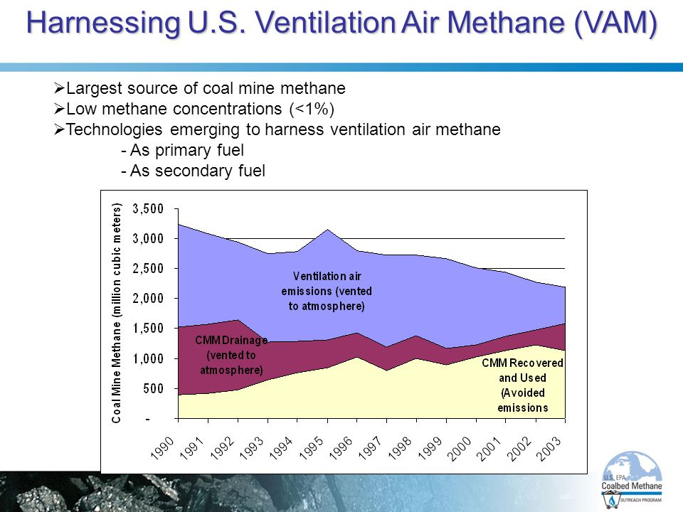 Harnessing U.S. Ventilation Air Methane (VAM)  Largest source of coal mine methane  Low methane concentrations (<1%)  Technologies emerging to harn