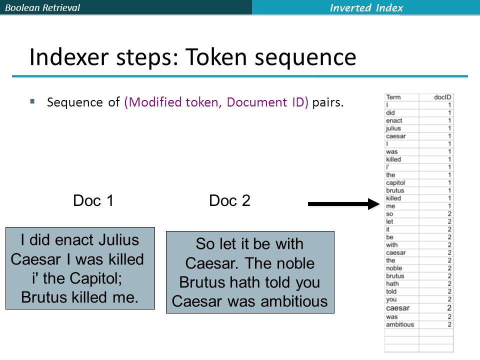 Boolean Retrieval Indexer steps: Token sequence  Sequence of (Modified token, Document ID) pairs.