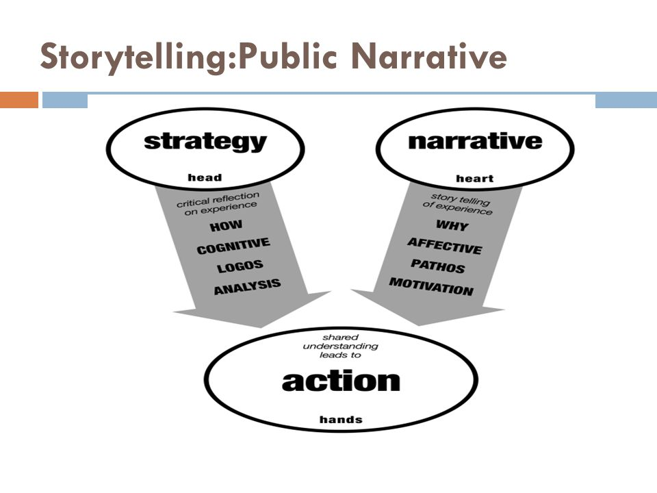 Storytelling:Public Narrative