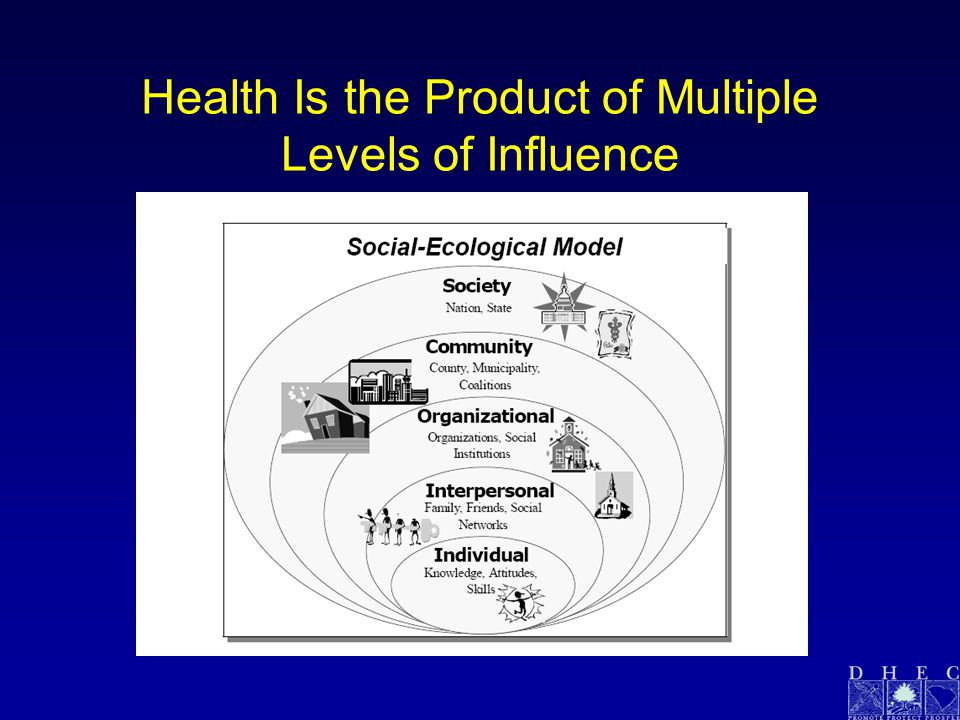 Health Is the Product of Multiple Levels of Influence