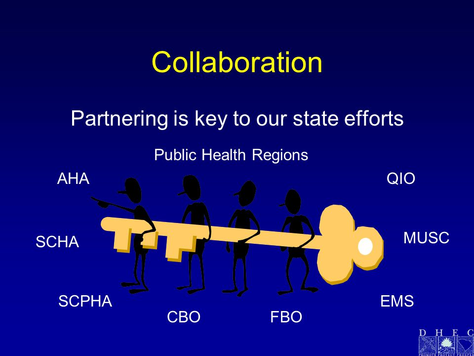 Collaboration Partnering is key to our state efforts QIOAHA SCHA MUSC SCPHAEMS CBOFBO Public Health Regions