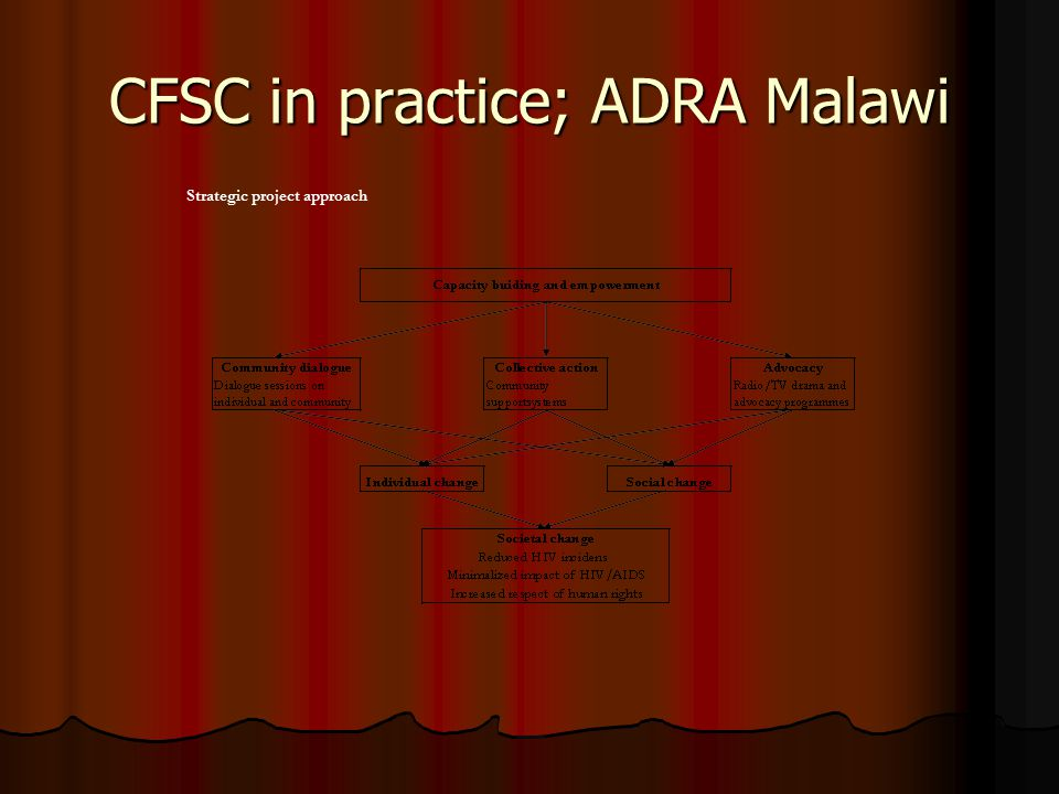 CFSC in practice; ADRA Malawi Strategic project approach