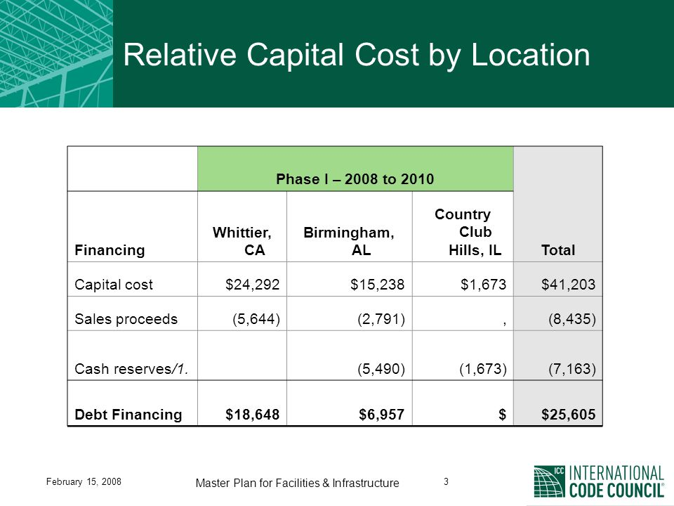 February 15, 20083 Master Plan for Facilities & Infrastructure Relative Capital Cost by Location Phase I – 2008 to 2010 Total Financing Whittier, CA Birmingham, AL Country Club Hills, IL Capital cost$24,292$15,238$1,673$41,203 Sales proceeds(5,644)(2,791),(8,435) Cash reserves/1.