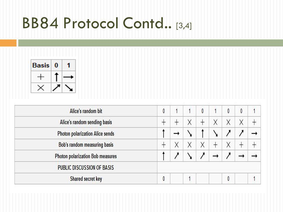 BB84 Protocol Contd.. [3,4]