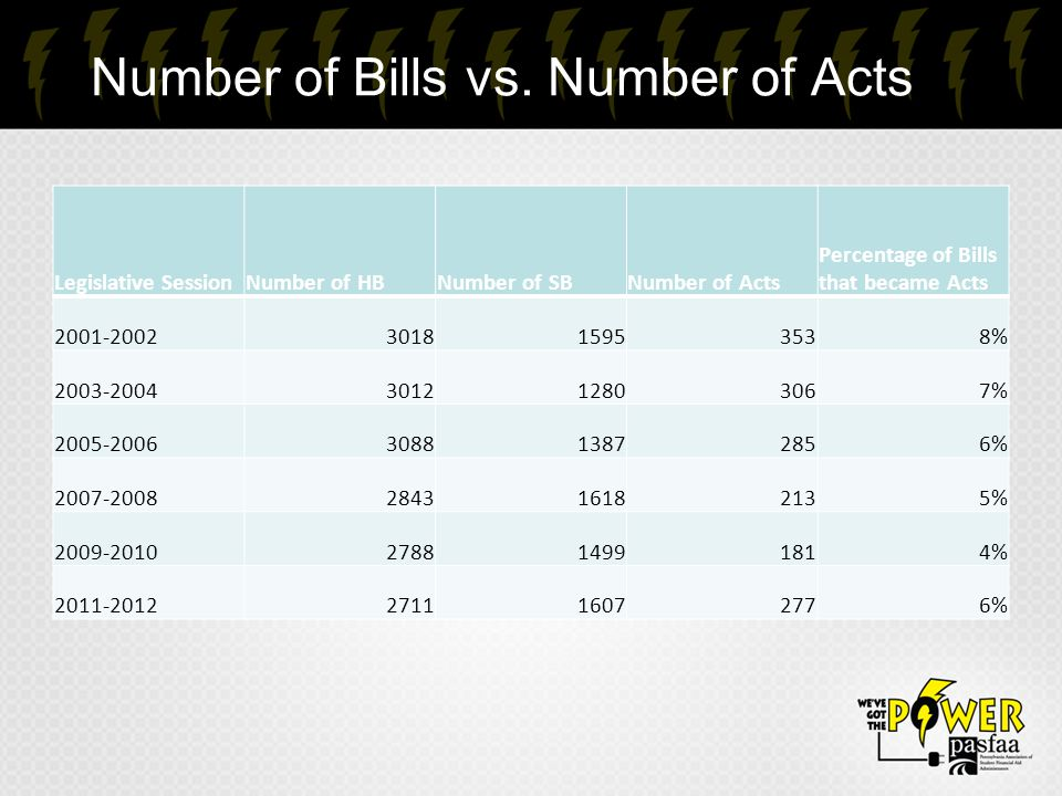 Number of Bills vs.