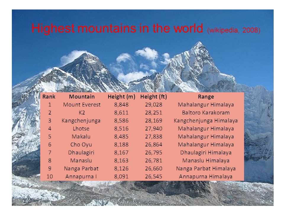 Highest mountains in the world (wikipedia, 2008)