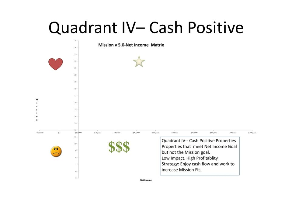 Quadrant IV– Cash Positive