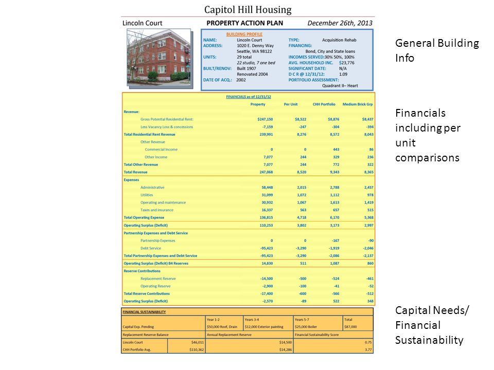 General Building Info Financials including per unit comparisons Capital Needs/ Financial Sustainability