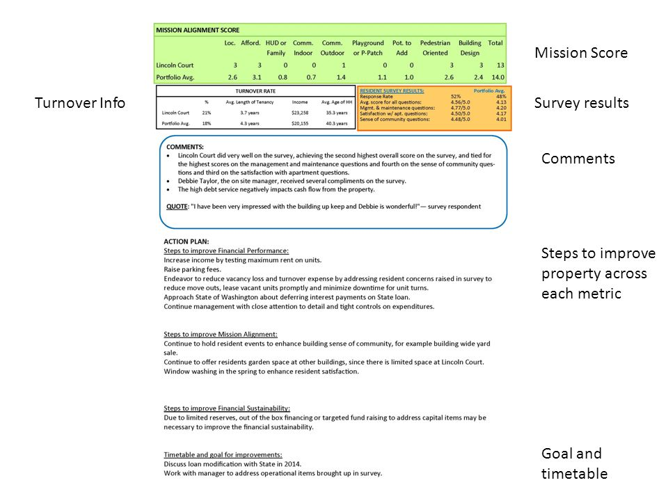 Mission Score Survey resultsTurnover Info Comments Steps to improve property across each metric Goal and timetable