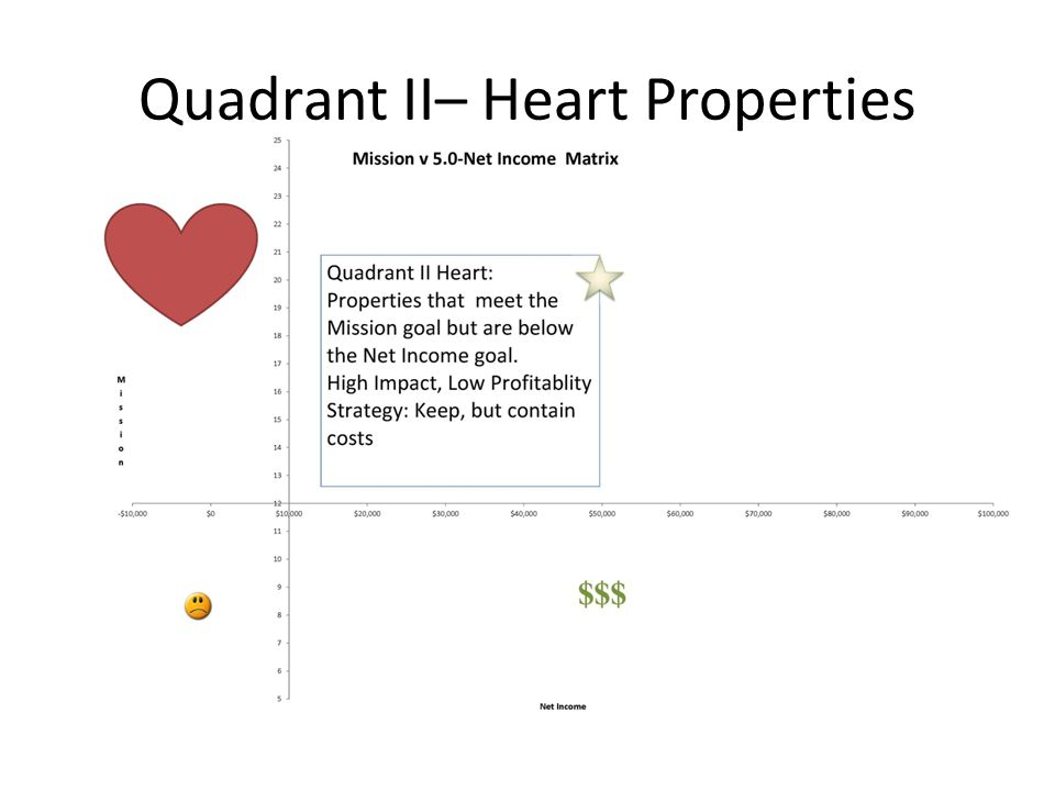 Quadrant II– Heart Properties