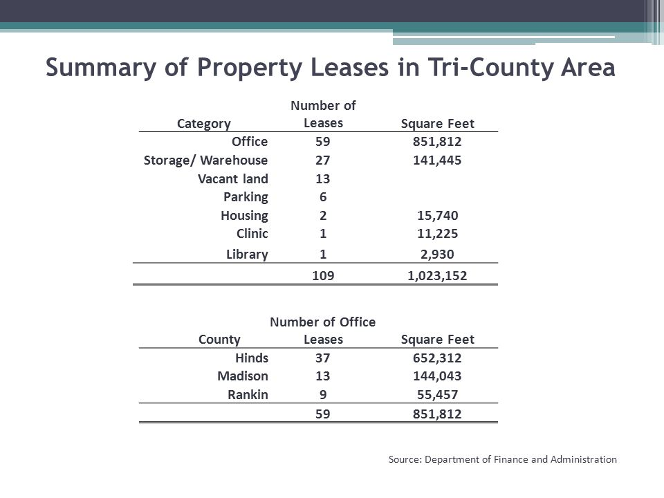 Category Number of LeasesSquare Feet Office59851,812 Storage/ Warehouse27141,445 Vacant land13 Parking6 Housing215,740 Clinic111,225 Library12,930 1091,023,152 County Number of Office LeasesSquare Feet Hinds37652,312 Madison13144,043 Rankin955,457 59851,812 Summary of Property Leases in Tri-County Area Source: Department of Finance and Administration