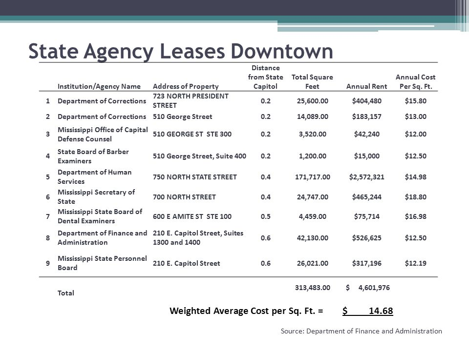 State Agency Leases Downtown Source: Department of Finance and Administration Institution/Agency NameAddress of Property Distance from State Capitol Total Square FeetAnnual Rent Annual Cost Per Sq.