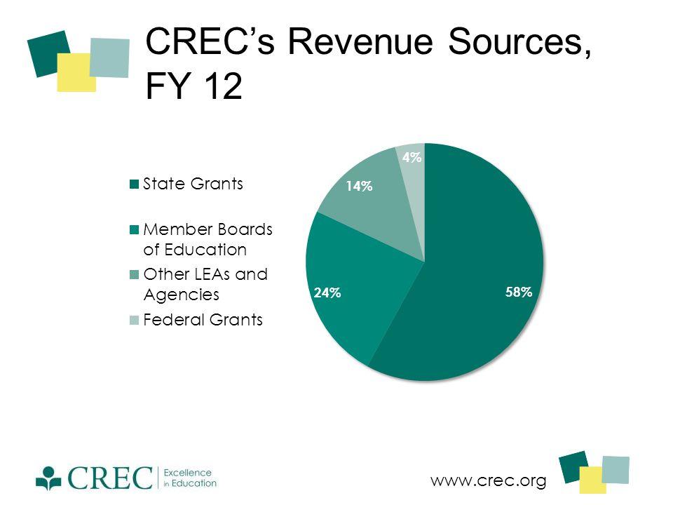 www.crec.org CREC's Revenue Sources, FY 12