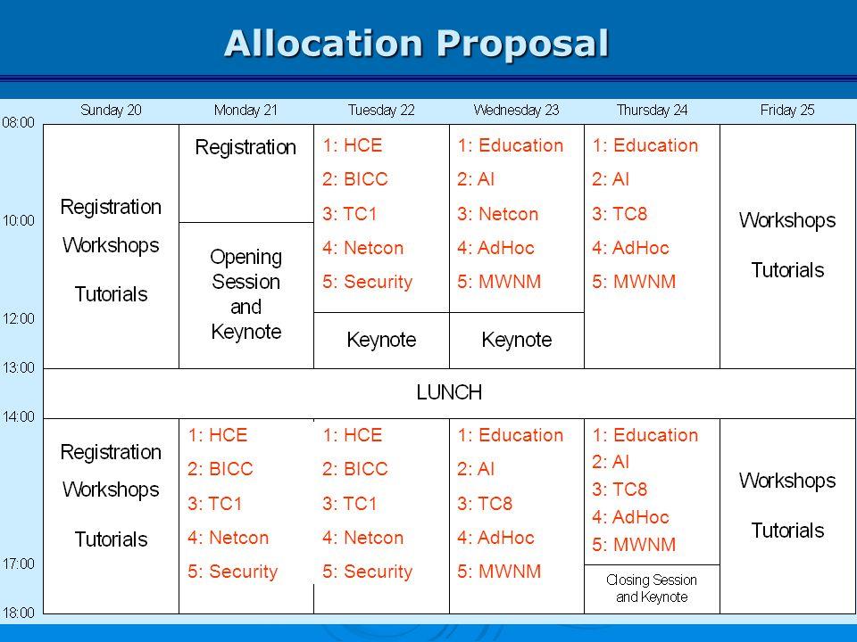 Allocation Proposal 1: HCE 2: BICC 3: TC1 4: Netcon 5: Security 1: HCE 2: BICC 3: TC1 4: Netcon 5: Security 1: HCE 2: BICC 3: TC1 4: Netcon 5: Securit