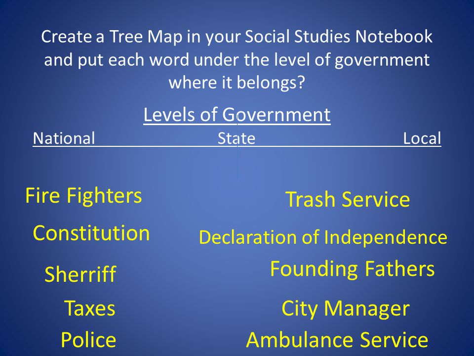 Create a Tree Map in your Social Studies Notebook and put each word under the level of government where it belongs? Trash Service Constitution Taxes P