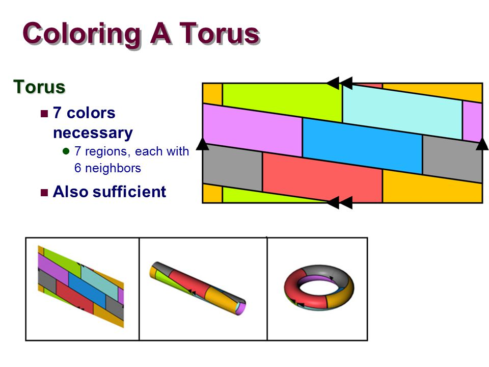 Coloring A Torus Torus 7 colors necessary 7 regions, each with 6 neighbors Also sufficient