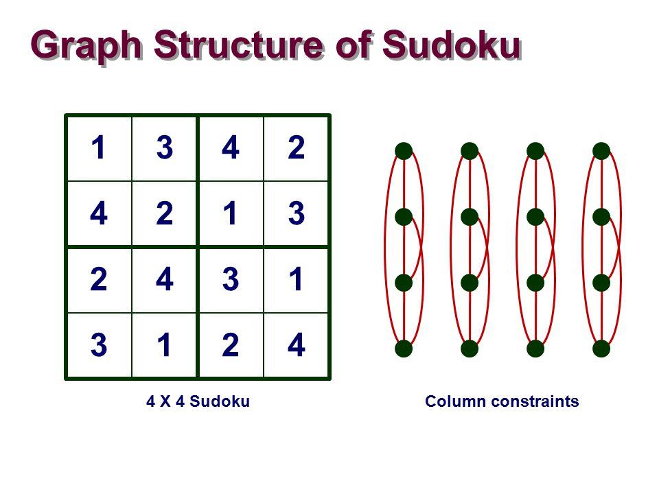 Graph Structure of Sudoku 1342 4213 2431 3124 4 X 4 SudokuColumn constraints