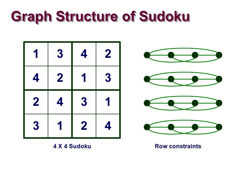 Graph Structure of Sudoku 1342 4213 2431 3124 4 X 4 SudokuRow constraints