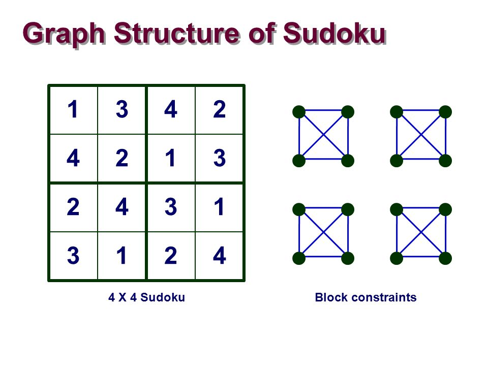 Graph Structure of Sudoku 1342 4213 2431 3124 4 X 4 SudokuBlock constraints