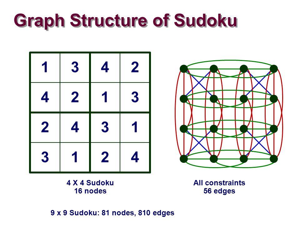 Graph Structure of Sudoku 1342 4213 2431 3124 4 X 4 Sudoku 16 nodes All constraints 56 edges 9 x 9 Sudoku: 81 nodes, 810 edges