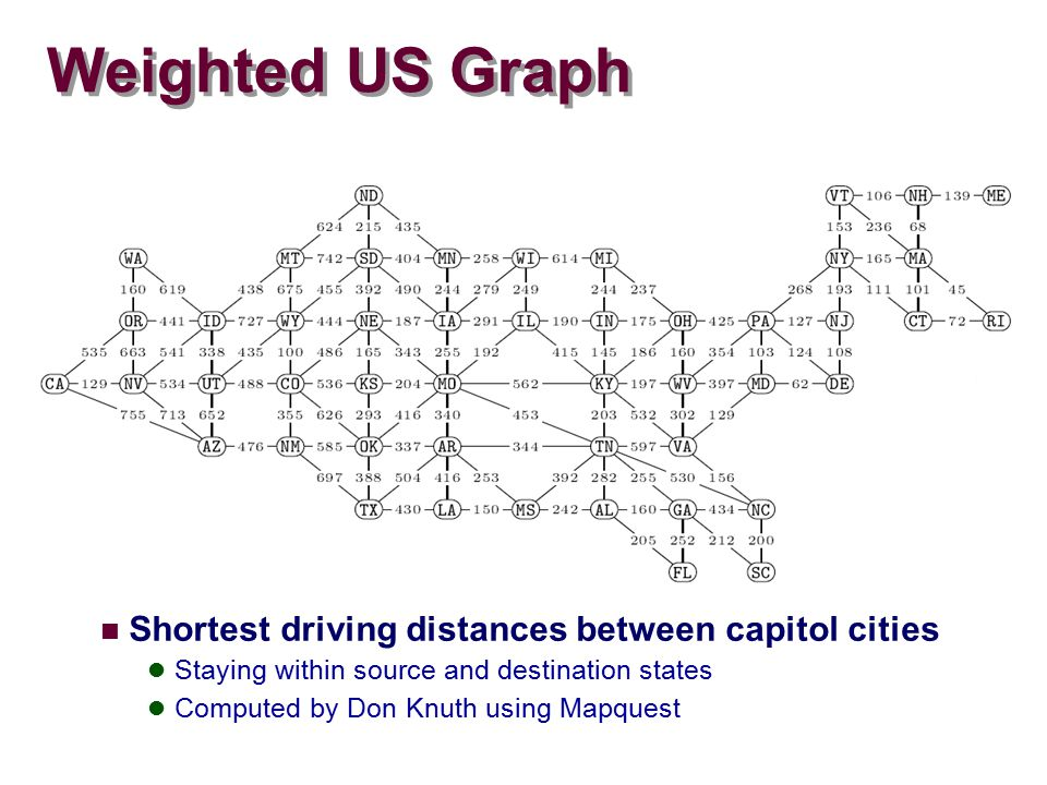 Weighted US Graph Shortest driving distances between capitol cities Staying within source and destination states Computed by Don Knuth using Mapquest