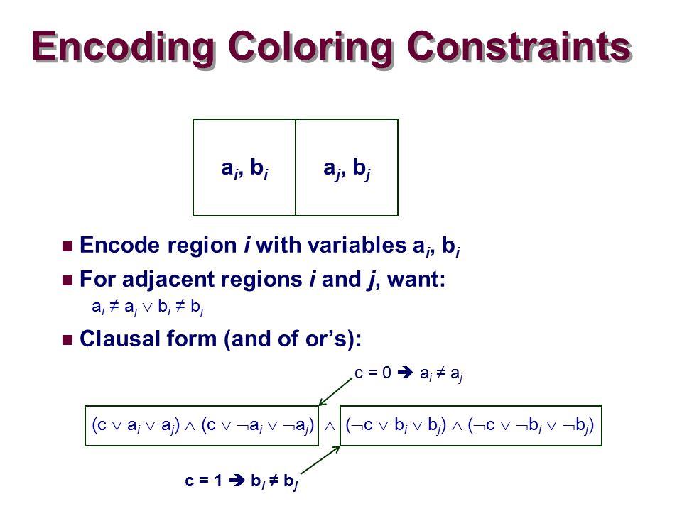 Encoding Coloring Constraints Encode region i with variables a i, b i For adjacent regions i and j, want: a i ≠ a j  b i ≠ b j Clausal form (and of or's): (c  a i  a j )  (c   a i   a j )  (  c  b i  b j )  (  c   b i   b j ) a i, b i a j, b j c = 0  a i ≠ a j c = 1  b i ≠ b j