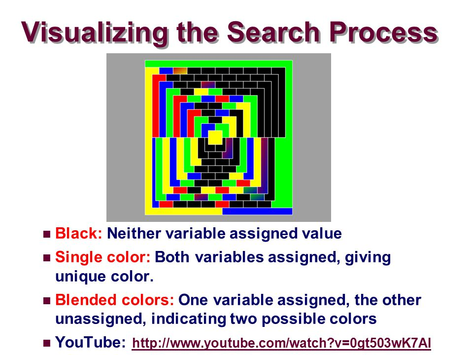 Visualizing the Search Process Black: Neither variable assigned value Single color: Both variables assigned, giving unique color.