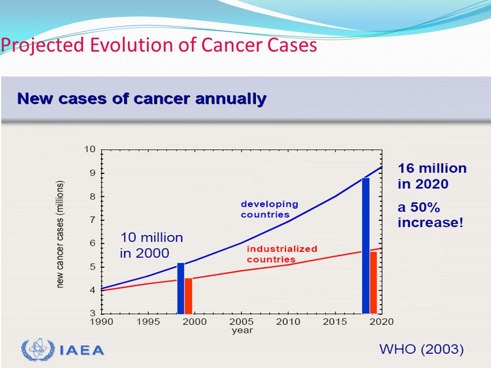 SOGON 2007 BENIN CITY Projected Evolution of Cancer Cases