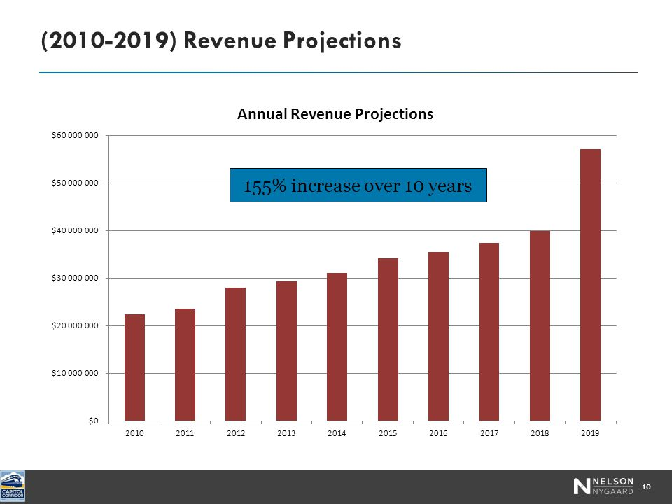 (2010-2019) Revenue Projections 10 155% increase over 10 years