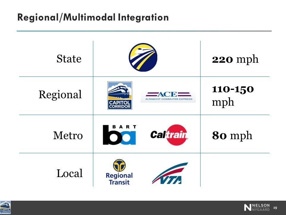 Regional/Multimodal Integration 19 110-150 mph Regional 80 mphMetro Local 220 mph State