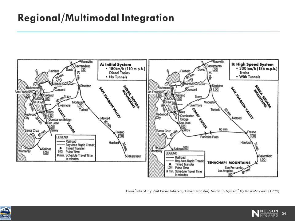 Regional/Multimodal Integration 24 From Inter-City Rail Fixed Interval, Timed Transfer, Multihub System by Ross Maxwell (1999)