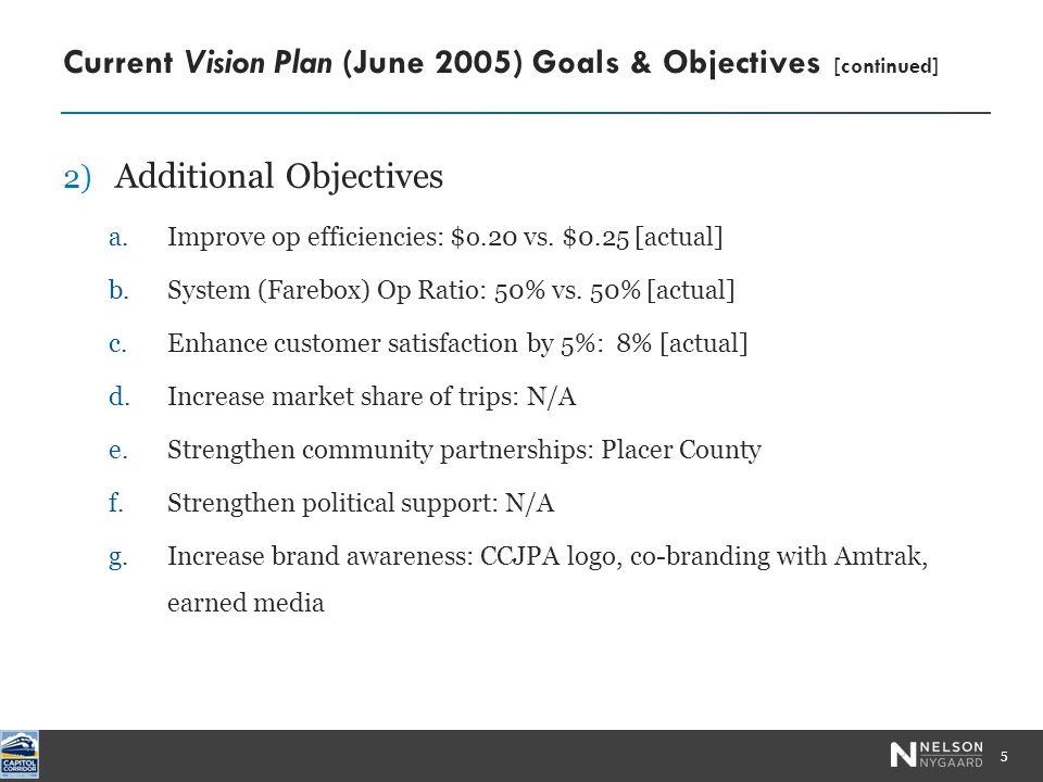 2) Additional Objectives a.Improve op efficiencies: $o.20 vs.