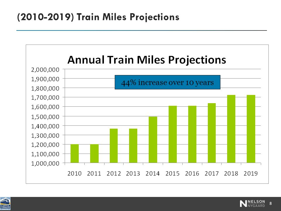 (2010-2019) Train Miles Projections 8 44% increase over 10 years
