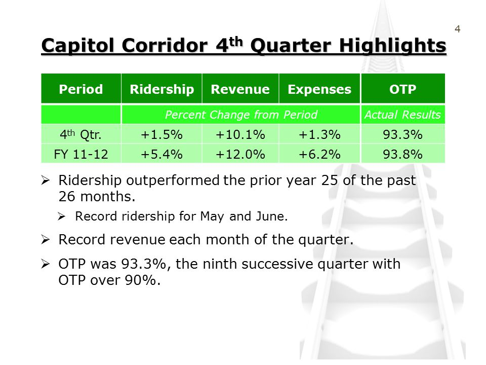 Capitol Corridor 4 th Quarter Highlights  Ridership outperformed the prior year 25 of the past 26 months.
