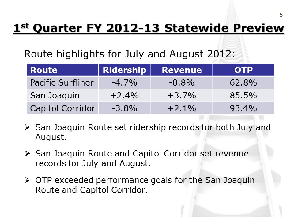 1 st Quarter FY 2012-13 Statewide Preview Route highlights for July and August 2012:  San Joaquin Route set ridership records for both July and August.