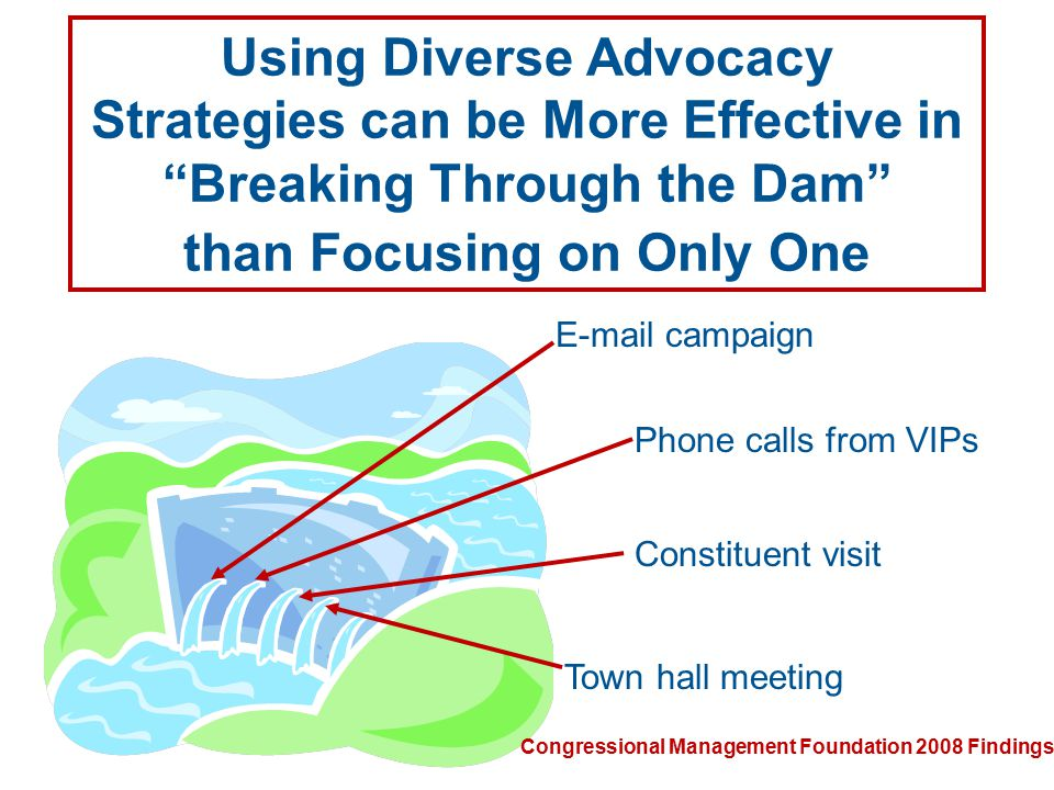 ©SHRM 2007 Using Diverse Advocacy Strategies can be More Effective in Breaking Through the Dam than Focusing on Only One E-mail campaign Phone calls from VIPs Constituent visit Town hall meeting Congressional Management Foundation 2008 Findings