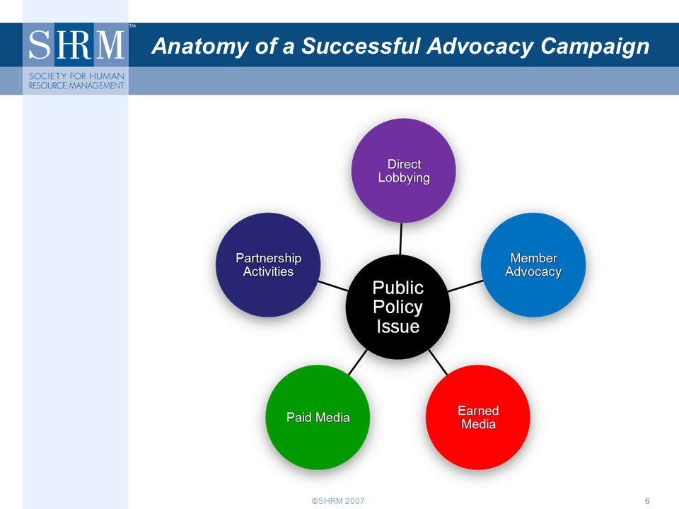 ©SHRM 20076 Anatomy of a Successful Advocacy Campaign