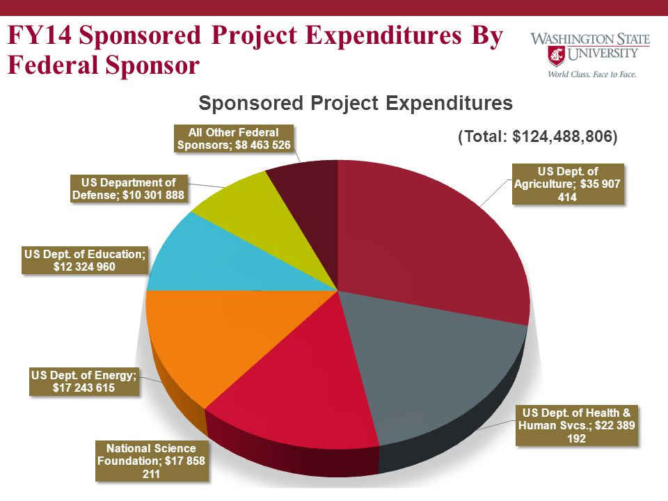 FY14 Sponsored Project Expenditures By Federal Sponsor (Total: $124,488,806)