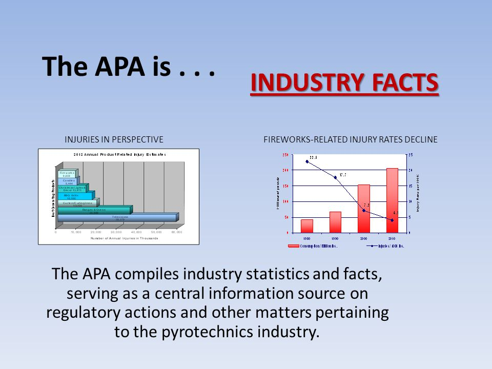 The APA is... Training industry members to understand & comply with regulatory responsibilities.