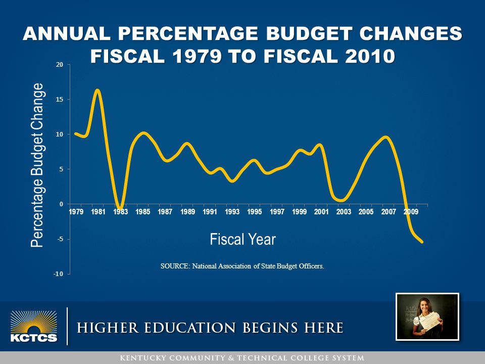 ANNUAL PERCENTAGE BUDGET CHANGES FISCAL 1979 TO FISCAL 2010 SOURCE: National Association of State Budget Officers.