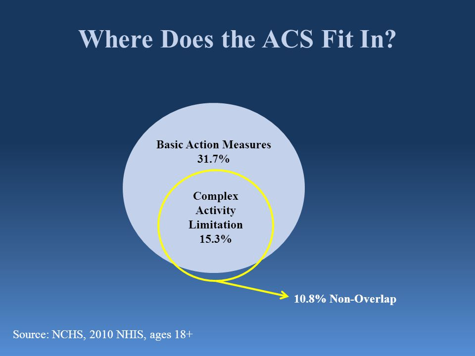 Where Does the ACS Fit In? Basic Action Measures 31.7% Complex Activity Limitation 15.3% 10.8% Non-Overlap Source: NCHS, 2010 NHIS, ages 18+