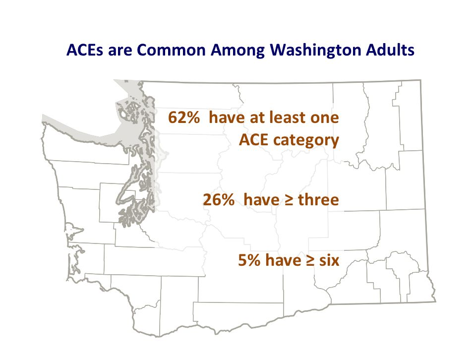 ACEs are Common Among Washington Adults 62% have at least one ACE category 26% have ≥ three 5% have ≥ six