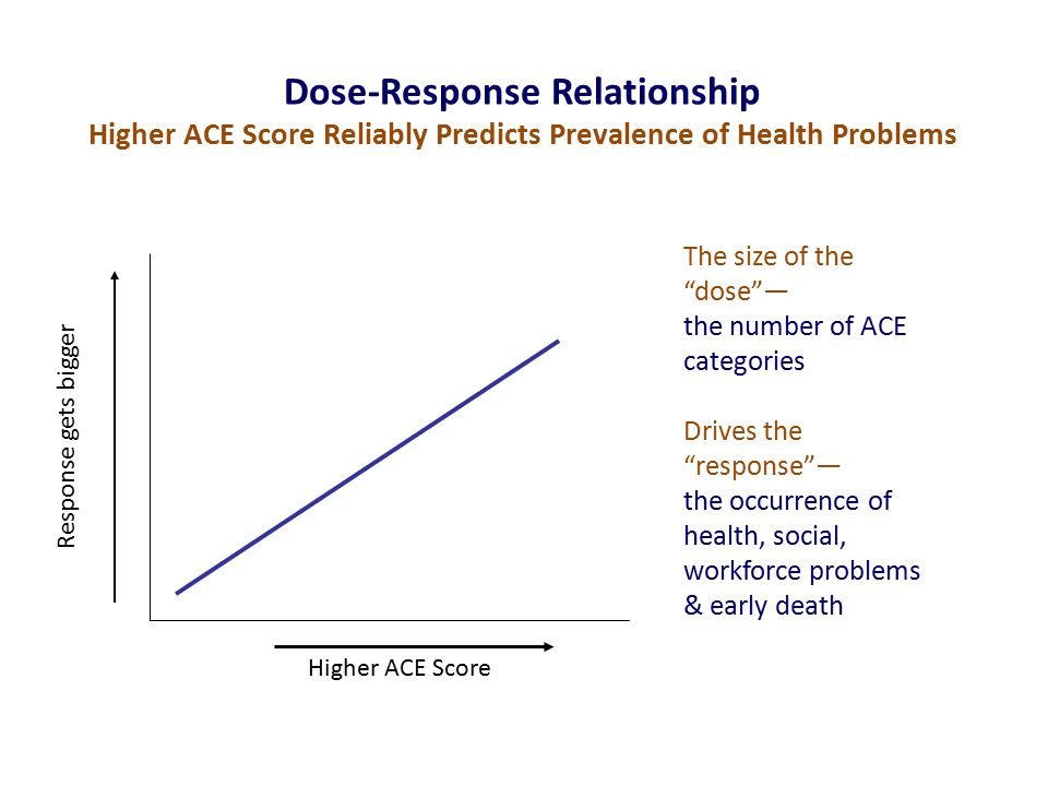 Dose-Response Relationship Higher ACE Score Reliably Predicts Prevalence of Health Problems Higher ACE Score Response gets bigger The size of the dose — the number of ACE categories Drives the response — the occurrence of health, social, workforce problems & early death