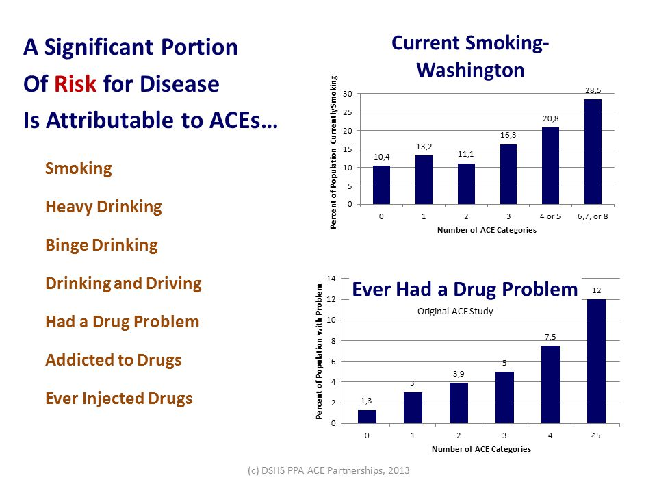 A Significant Portion Of Risk for Disease Is Attributable to ACEs… Smoking Heavy Drinking Binge Drinking Drinking and Driving Had a Drug Problem Addicted to Drugs Ever Injected Drugs Original ACE Study (c) DSHS PPA ACE Partnerships, 2013