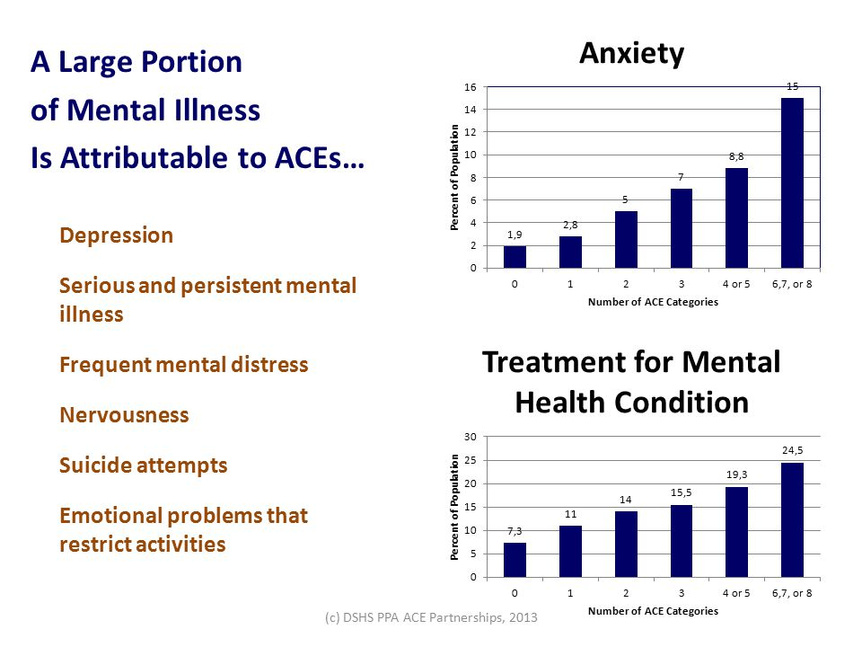 A Large Portion of Mental Illness Is Attributable to ACEs… Depression Serious and persistent mental illness Frequent mental distress Nervousness Suicide attempts Emotional problems that restrict activities (c) DSHS PPA ACE Partnerships, 2013