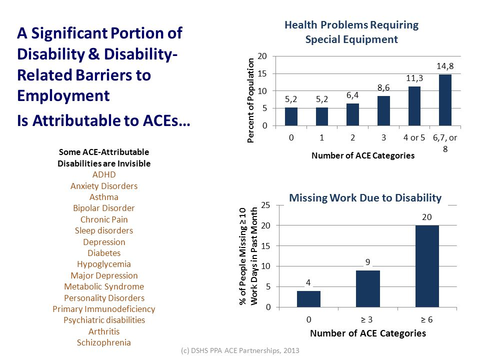 A Significant Portion of Disability & Disability- Related Barriers to Employment Is Attributable to ACEs… (c) DSHS PPA ACE Partnerships, 2013 Missing Work Due to Disability Some ACE-Attributable Disabilities are Invisible ADHD Anxiety Disorders Asthma Bipolar Disorder Chronic Pain Sleep disorders Depression Diabetes Hypoglycemia Major Depression Metabolic Syndrome Personality Disorders Primary Immunodeficiency Psychiatric disabilities Arthritis Schizophrenia