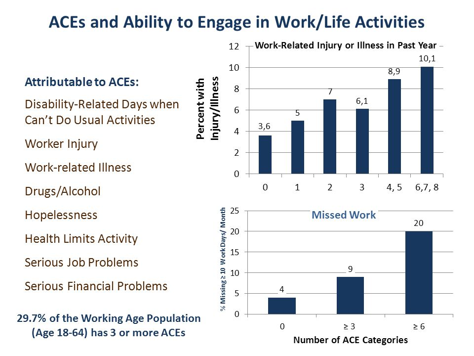 ACEs and Ability to Engage in Work/Life Activities Attributable to ACEs: Disability-Related Days when Can't Do Usual Activities Worker Injury Work-related Illness Drugs/Alcohol Hopelessness Health Limits Activity Serious Job Problems Serious Financial Problems 29.7% of the Working Age Population (Age 18-64) has 3 or more ACEs
