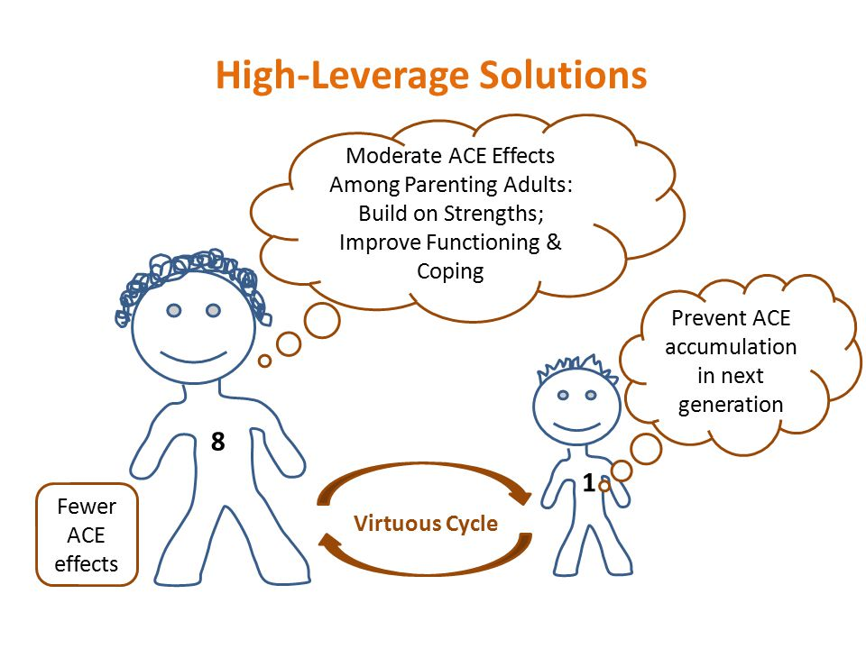 High-Leverage Solutions Moderate ACE Effects Among Parenting Adults: Build on Strengths; Improve Functioning & Coping 8 1 Prevent ACE accumulation in next generation Virtuous Cycle Fewer ACE effects