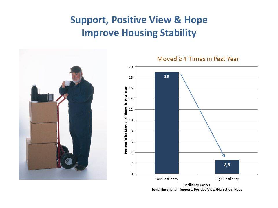 Support, Positive View & Hope Improve Housing Stability Moved ≥ 4 Times in Past Year