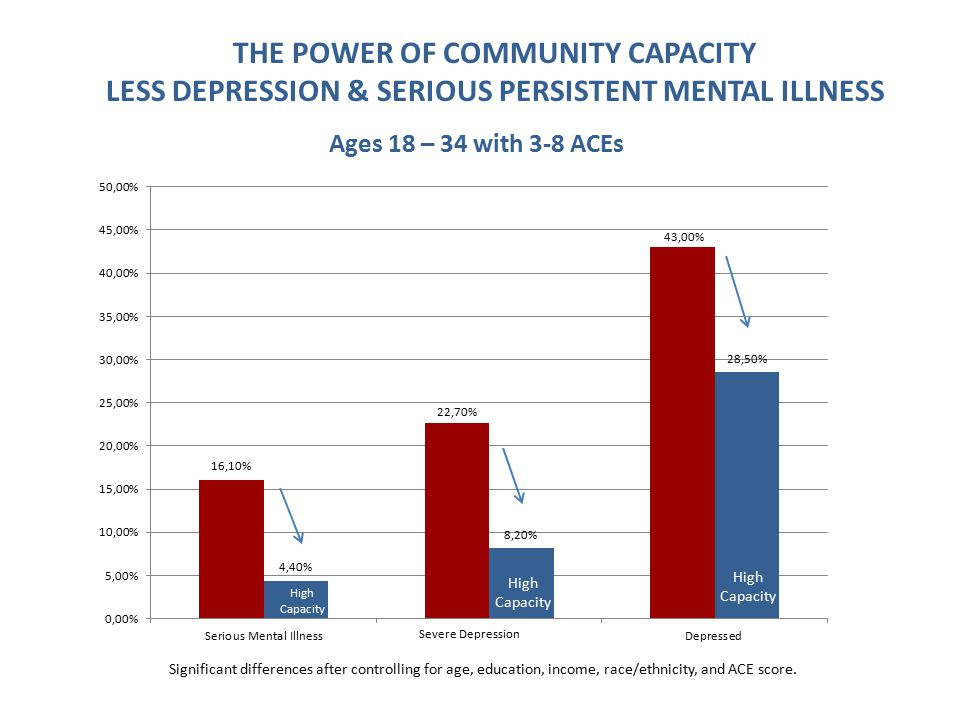 THE POWER OF COMMUNITY CAPACITY LESS DEPRESSION & SERIOUS PERSISTENT MENTAL ILLNESS Ages 18-34 Ages 18 – 34 with 3-8 ACEs Significant differences after controlling for age, education, income, race/ethnicity, and ACE score.